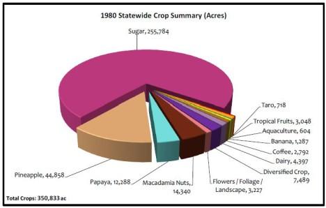 1980 pie chart final